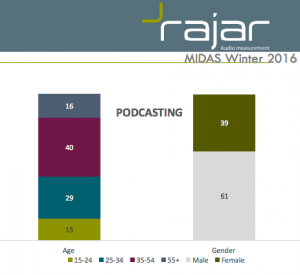UK podcast statistics