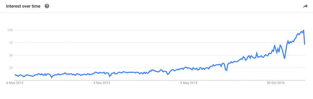 Influencer marketing on Google Trends