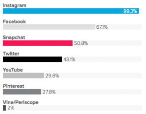 Top influencer marketing platforms
